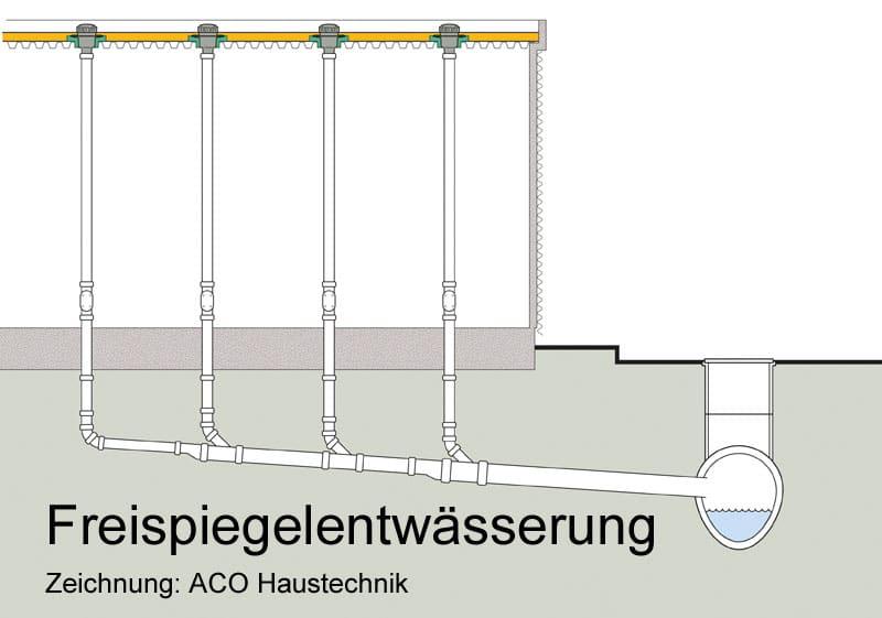 Freispiegelentwässerung Flachdach